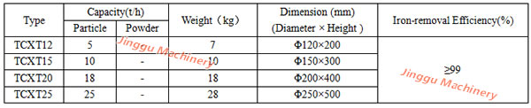 paremeters of Magnet Separator
